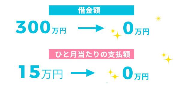 大阪債務整理・自己破産相談所に相談した結果
